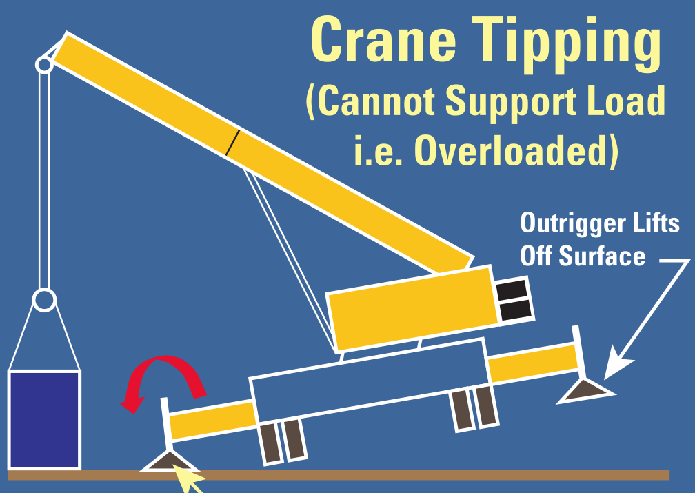 Is That Crane Tipping?